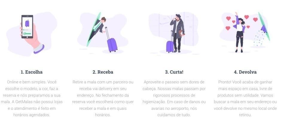 Como funciona aluguel de mala de viagem