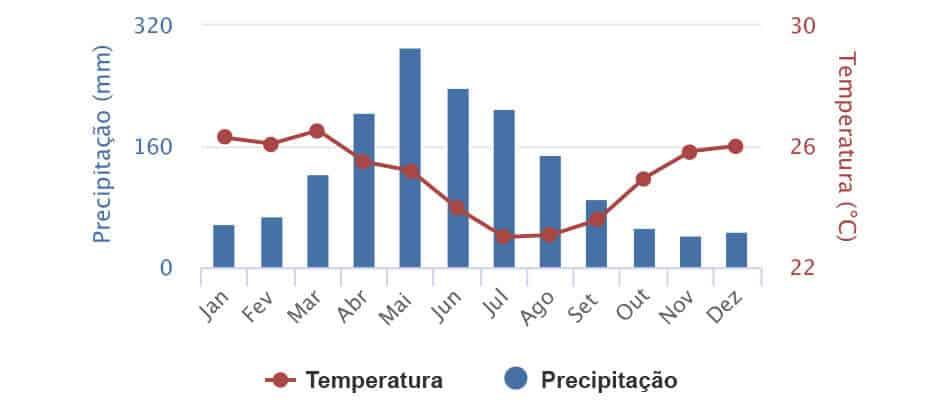Clima no litoral norte de Alagoas